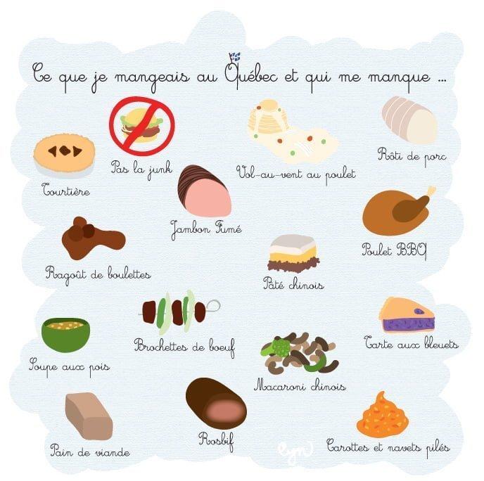 Ce que je mangeais au Quebec